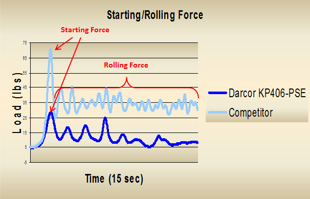 starting rolling force