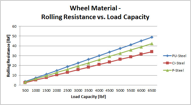 science of caster wheel radiusl rolling resistence